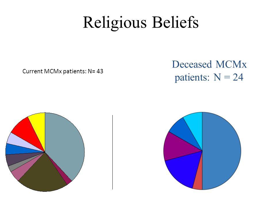 Current MCMx patients: N= 43 Deceased MCMx patients: N = 24 Religious Beliefs
