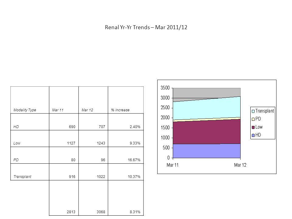 Renal Yr-Yr Trends – Mar 2011/12 Modality TypeMar 11Mar 12% Increase HD6907072.40% Low112712439.33% PD809616.67% Transplant916102210.37% 281330688.31%
