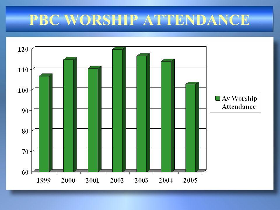Class 301 = Ministry/Gift begins next Sunday! Class 401 = Missions/Sharing Faith began Fall 2005 Class 101 = Membership – began 2003 Class 201 = Matur