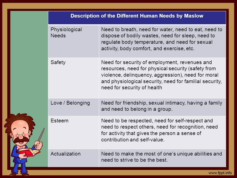 Description of the Different Human Needs by Maslow Physiological Needs Need to breath, need for water, need to eat, need to dispose of bodily wastes,
