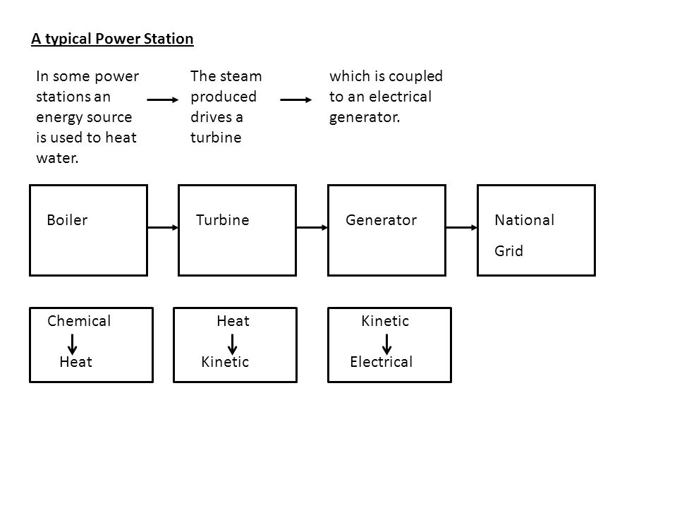 BoilerGeneratorTurbineNational Grid A typical Power Station which is coupled to an electrical generator. Chemical Heat Kinetic Electrical In some powe