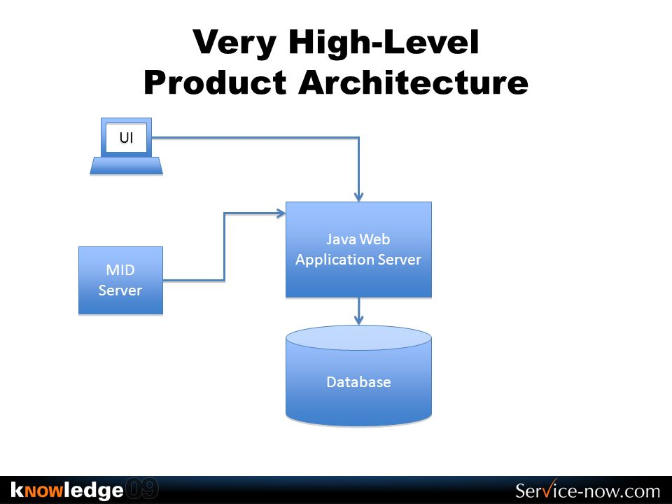 Very High-Level Product Architecture Database Java Web Application Server MID Server MID Server UI