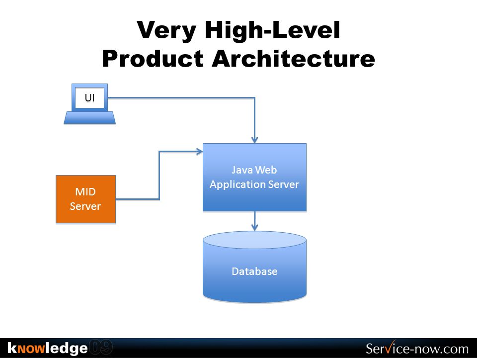 Product Architecture Everything in the database Customizations, full-text index Email queue, logs, message queue, you name it.