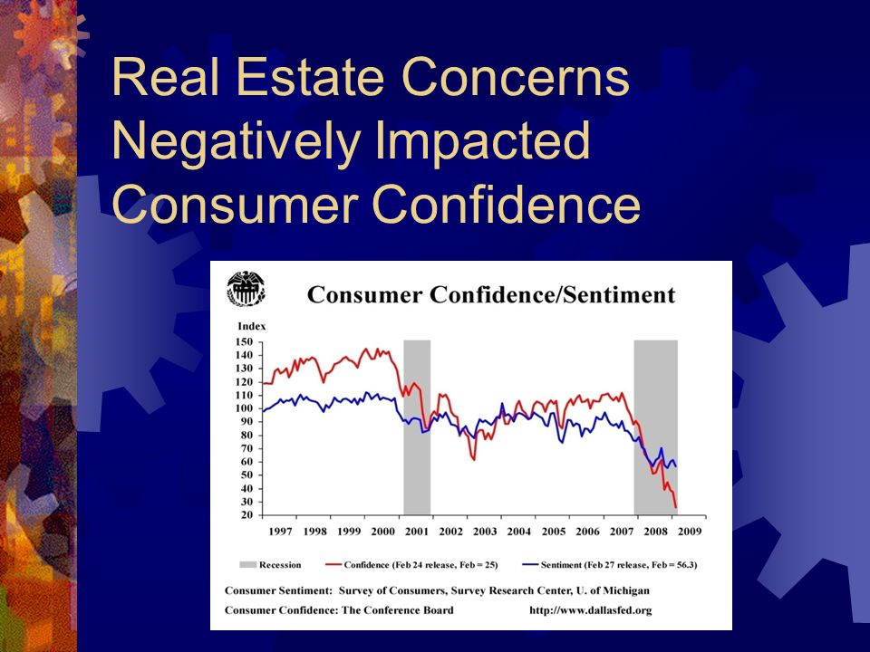 Real Estate Concerns Negatively Impacted Consumer Confidence