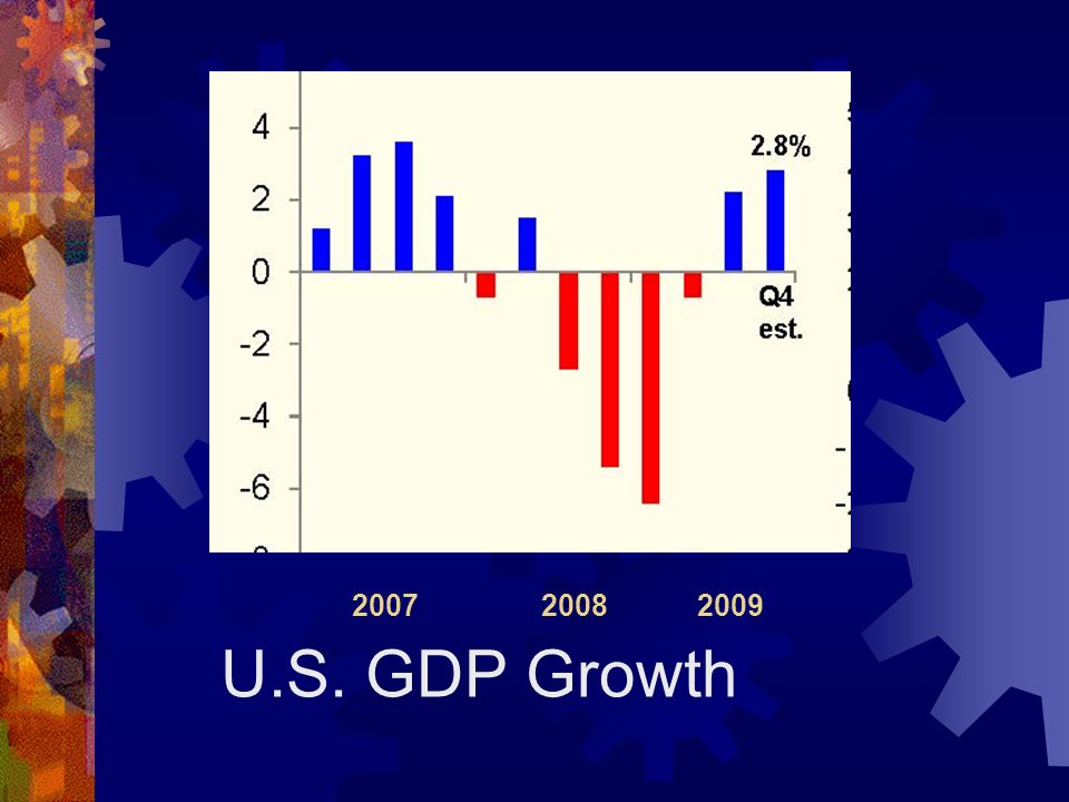20072008 2009 U.S. GDP Growth
