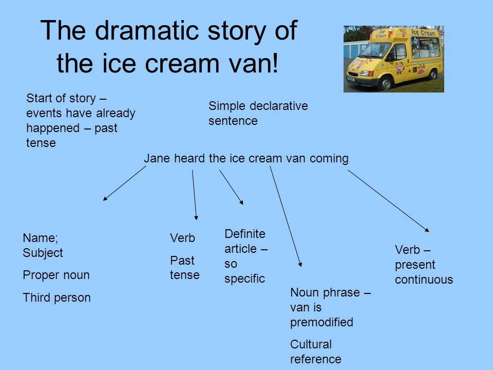 The dramatic story of the ice cream van! Jane heard the ice cream van coming Start of story – events have already happened – past tense Name; Subject