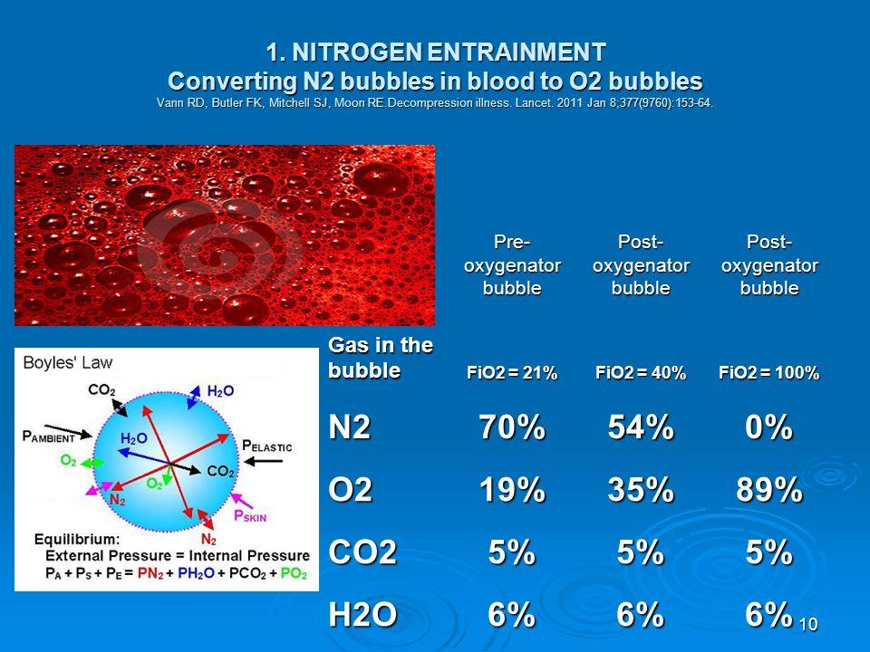 10 1. NITROGEN ENTRAINMENT Converting N2 bubbles in blood to O2 bubbles Vann RD, Butler FK, Mitchell SJ, Moon RE.Decompression illness. Lancet. 2011 J