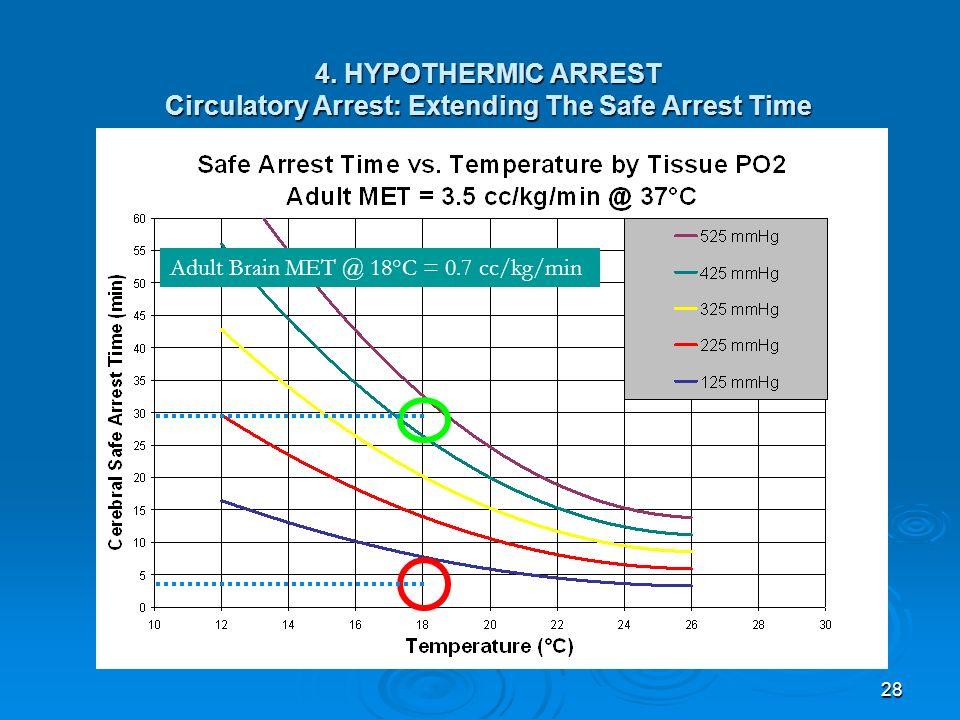 28 4. HYPOTHERMIC ARREST Circulatory Arrest: Extending The Safe Arrest Time Adult Brain MET @ 18°C = 0.7 cc/kg/min