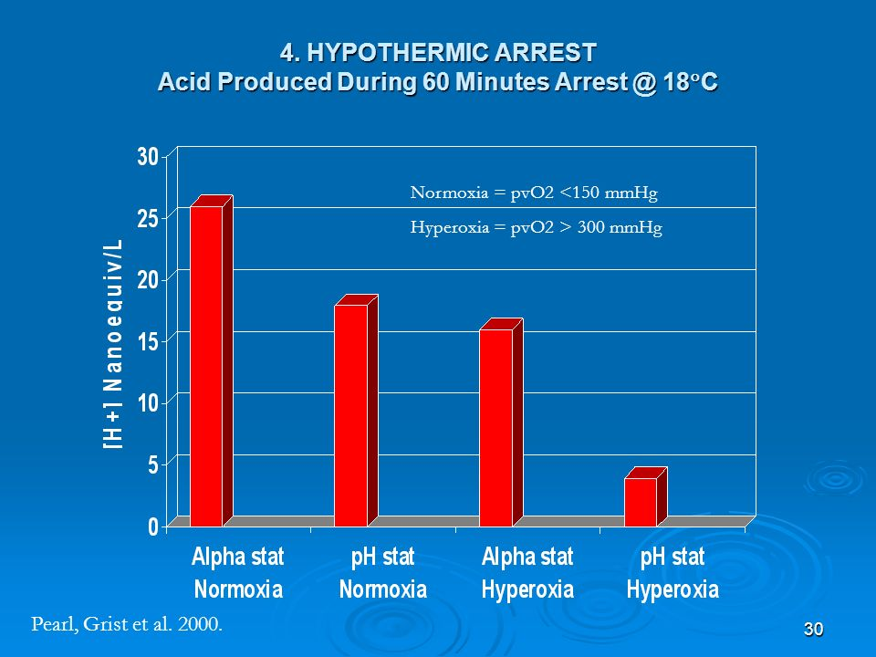 30 4. HYPOTHERMIC ARREST Acid Produced During 60 Minutes Arrest @ 18 C Normoxia = pvO2 <150 mmHg Hyperoxia = pvO2 > 300 mmHg Pearl, Grist et al. 2000.