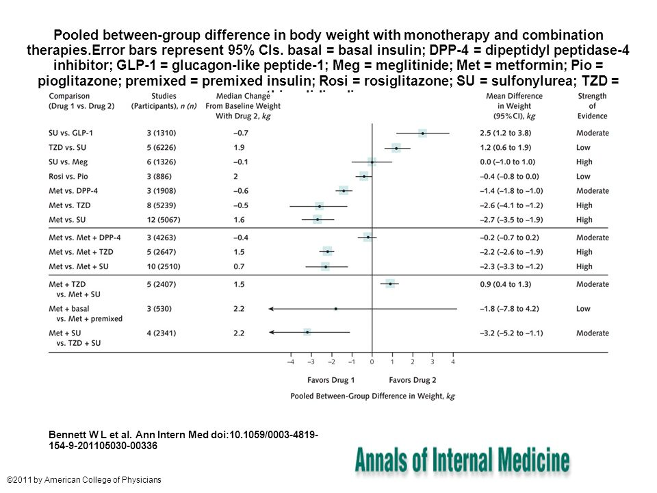Pooled between-group difference in body weight with monotherapy and combination therapies.Error bars represent 95% CIs. basal = basal insulin; DPP-4 =