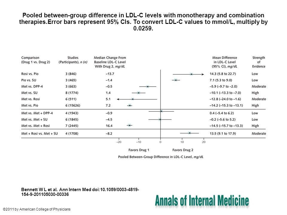 Pooled between-group difference in LDL-C levels with monotherapy and combination therapies.Error bars represent 95% CIs. To convert LDL-C values to mm