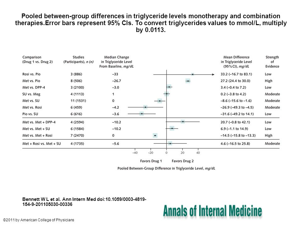 Pooled between-group differences in triglyceride levels monotherapy and combination therapies.Error bars represent 95% CIs. To convert triglycerides v