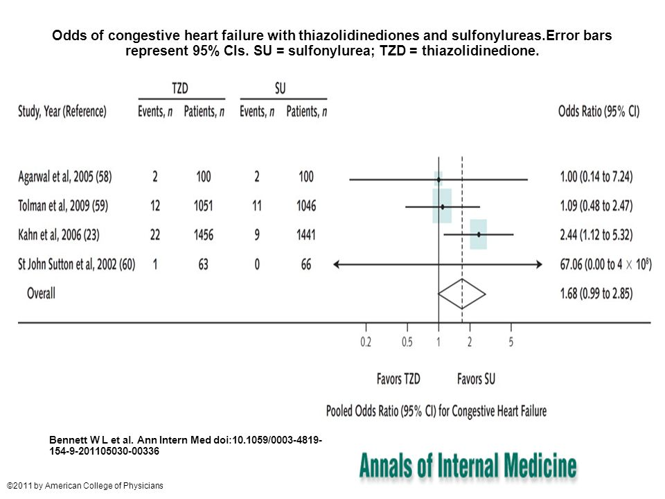Odds of congestive heart failure with thiazolidinediones and sulfonylureas.Error bars represent 95% CIs. SU = sulfonylurea; TZD = thiazolidinedione. B