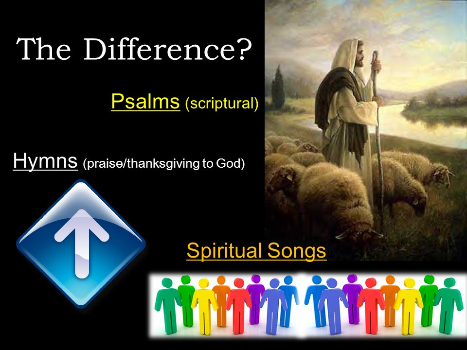 Psalms (scriptural) Hymns (praise/thanksgiving to God) Spiritual Songs The Difference?