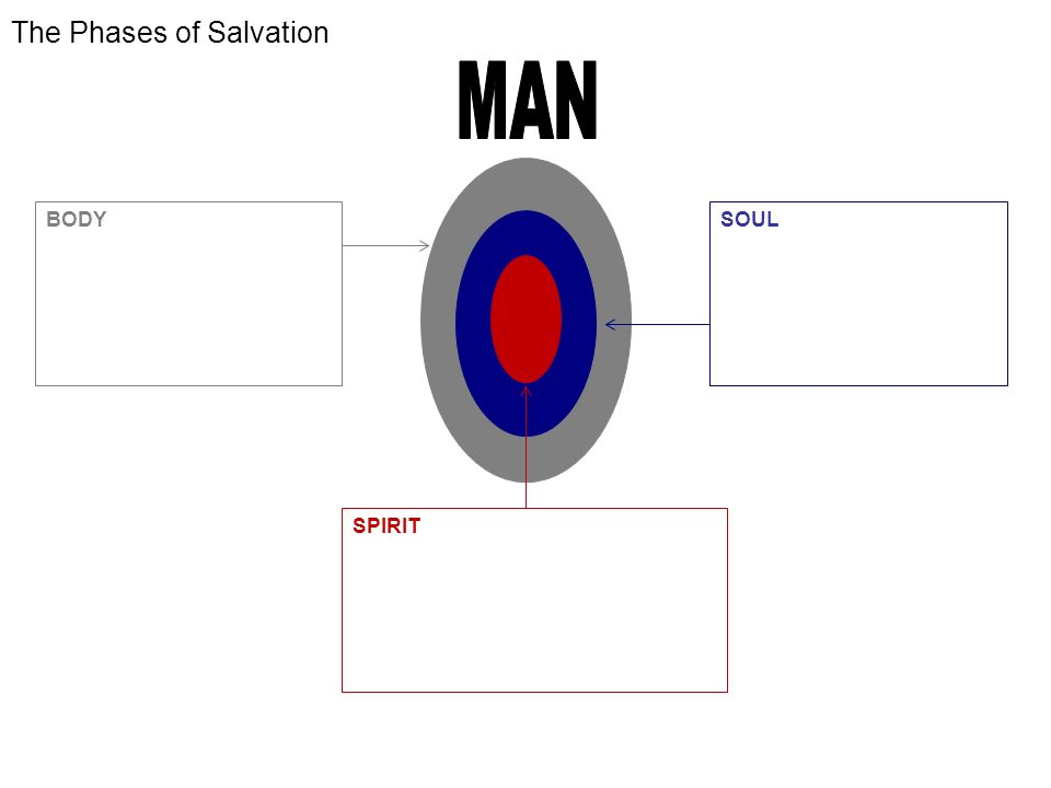 The Phases of Salvation BODY -WORLD CONSCIOUSNESS -WE WILL BE SAVED Rom 5:9,10 -GLORIFICATION -DELIVERED FROM PRESENCE OF SIN SOUL -SELF CONSCIOUSNESS -WE ARE BEING SAVED 1 Co 1:18 -SANCTIFICATION -DELIVERED FROM POWER OF SIN SPIRIT -GOD CONSCIOUSNESS -WE HAVE BEEN SAVED Eph 2:8.9 -JUSTIFICATION