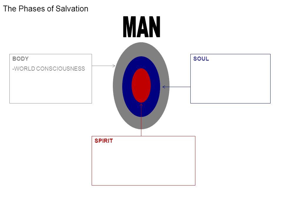The Phases of Salvation BODY -WORLD CONSCIOUSNESS -WE WILL BE SAVED Rom 5:9,10 -GLORIFICATION -DELIVERED FROM PRESENCE OF SIN SOUL -SELF CONSCIOUSNESS -WE ARE BEING SAVED 1 Co 1:18 -SANCTIFICATION -DELIVERED FROM POWER OF SIN SPIRIT -GOD CONSCIOUSNESS -WE HAVE BEEN SAVED Eph 2:8.9 -JUSTIFICATION -DELIVERED FROM PENALTY OF SIN