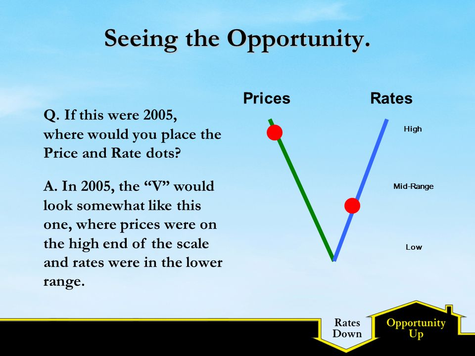 Seeing the Opportunity. Q. If this were 2005, where would you place the Price and Rate dots? PricesRates High Mid-Range Low A. In 2005, the V would lo