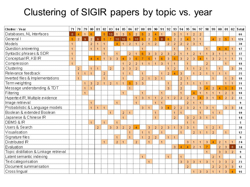 Clustering of SIGIR papers by topic vs. year