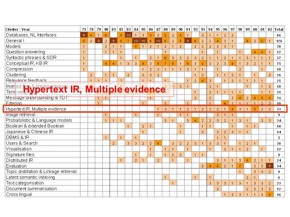 Hypertext IR, Multiple evidence