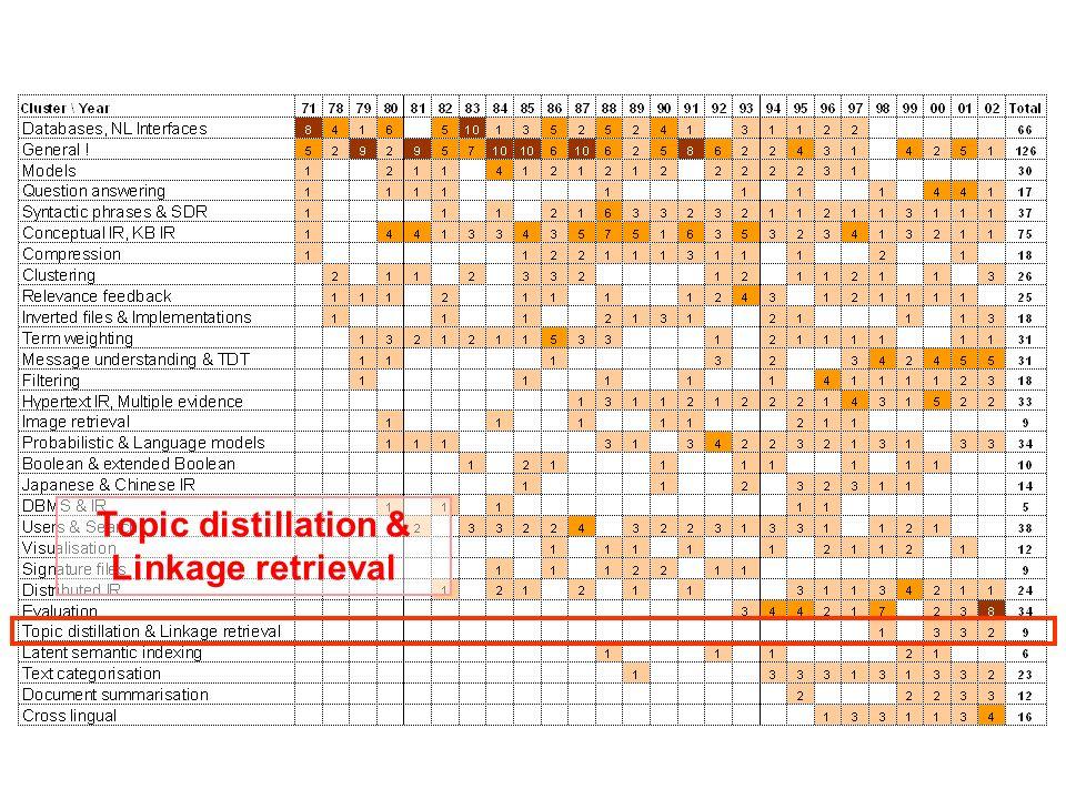 Topic distillation & Linkage retrieval