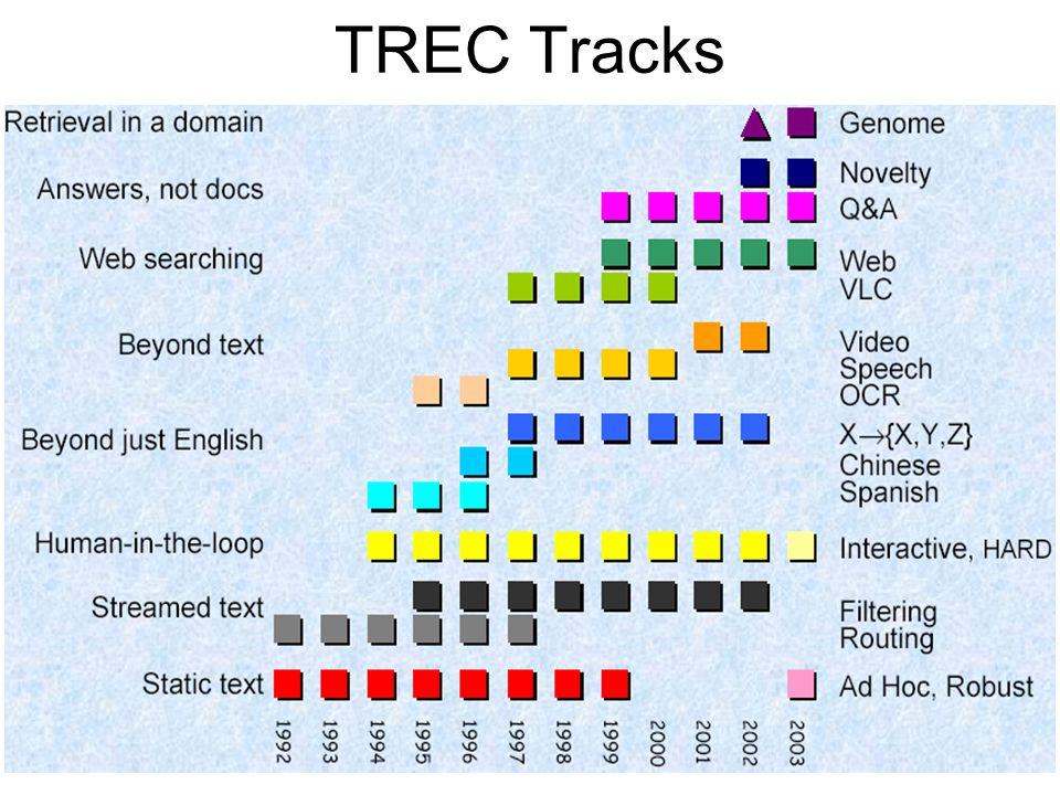TREC Tracks