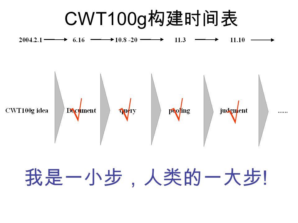 CWT100g !