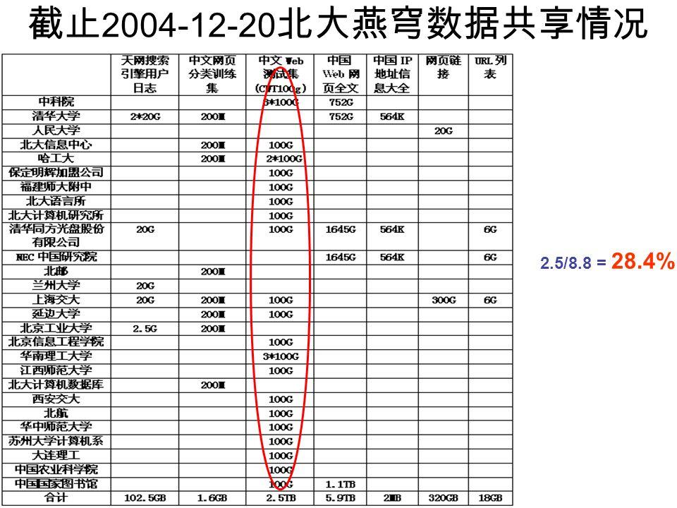 2004-12-20 2.5/8.8 = 28.4%