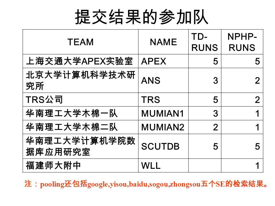 TEAMNAME TD- RUNS NPHP- RUNS APEX 55 ANS32 TRS 52 MUMIAN131 MUMIAN221 SCUTDB55 WLL 1 pooling google,yisou,baidu,sogou,zhongsou SE