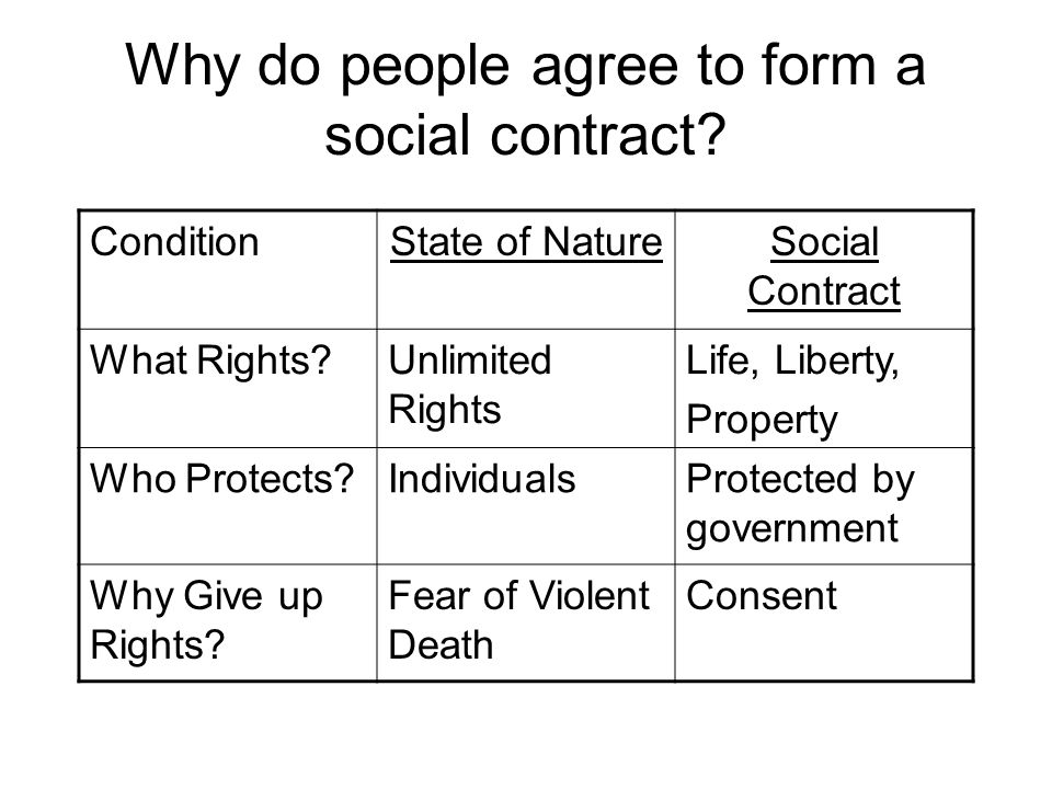Why do people agree to form a social contract? ConditionState of NatureSocial Contract What Rights?Unlimited Rights Life, Liberty, Property Who Protec