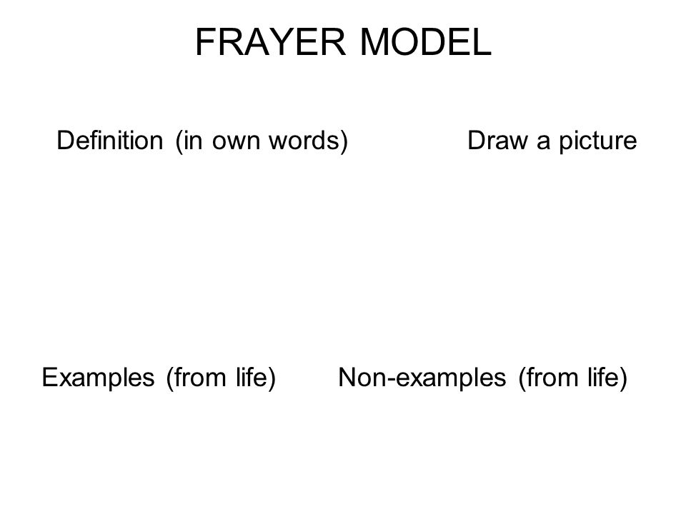 FRAYER MODEL Definition (in own words) Draw a picture Examples (from life) Non-examples (from life)
