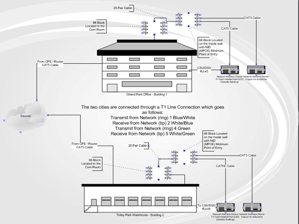 Applications & Data Files Used: Cisco 2948L3 for Firewall Pc-Anywhere to logon to computers outside of locations.