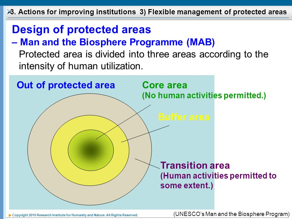 Copyright 2010 Research Institute for Humanity and Nature. All Rights Reserved. Protected area is divided into three areas according to the intensity