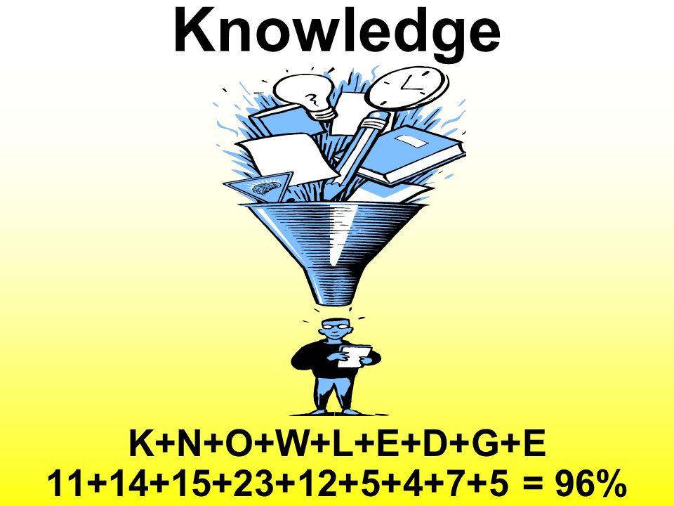 Knowledge K+N+O+W+L+E+D+G+E 11+14+15+23+12+5+4+7+5 = 96%