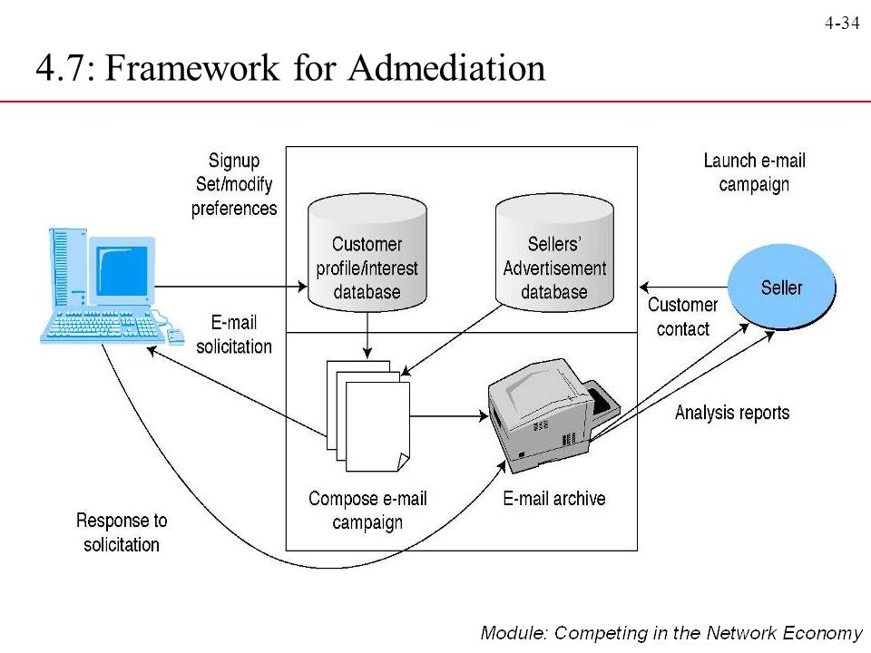 4-34 4.7: Framework for Admediation