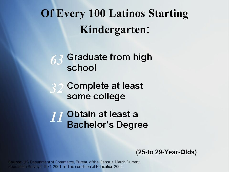 How about in New York City?? For every 100 African-Americans starting kindergarten 35 graduate from high school 39 females 29 males Gary Orfield, et.
