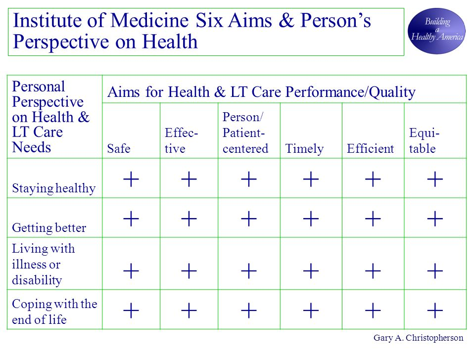 Institute of Medicine Six Aims & Persons Perspective on Health Personal Perspective on Health & LT Care Needs Aims for Health & LT Care Performance/Quality Safe Effec- tive Person/ Patient- centeredTimelyEfficient Equi- table Staying healthy ++++++ Getting better ++++++ Living with illness or disability ++++++ Coping with the end of life ++++++ Gary A.