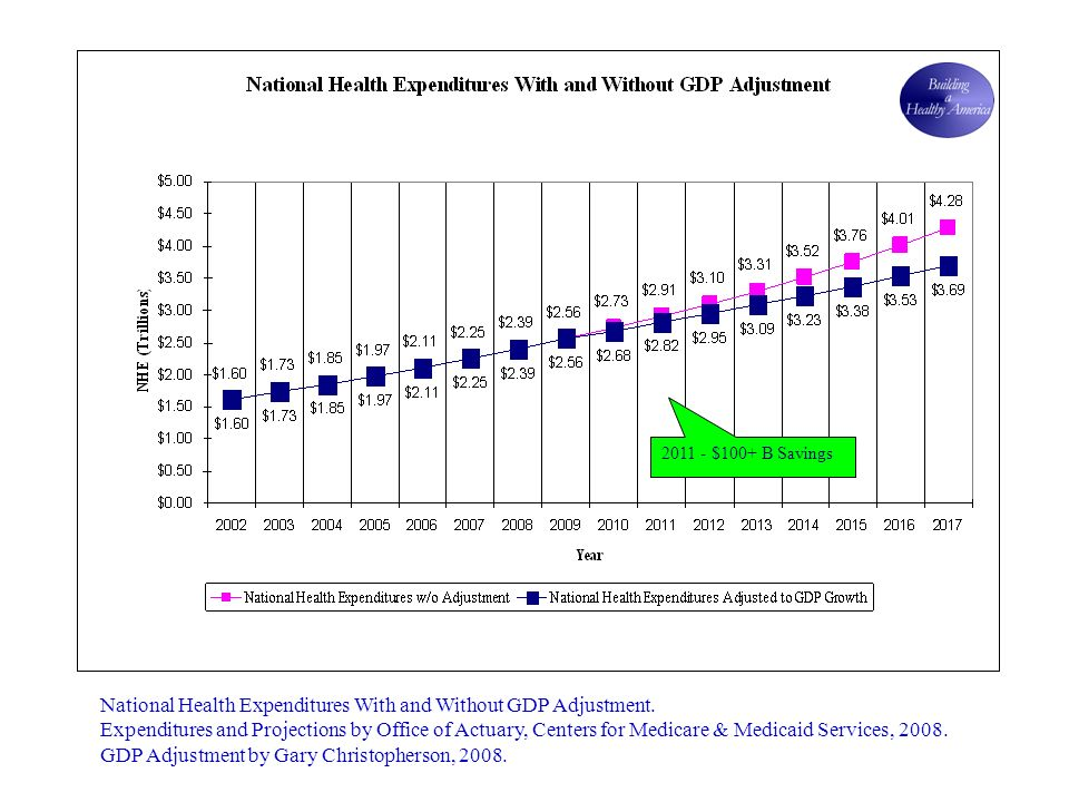 2011 - $100+ B Savings National Health Expenditures With and Without GDP Adjustment.