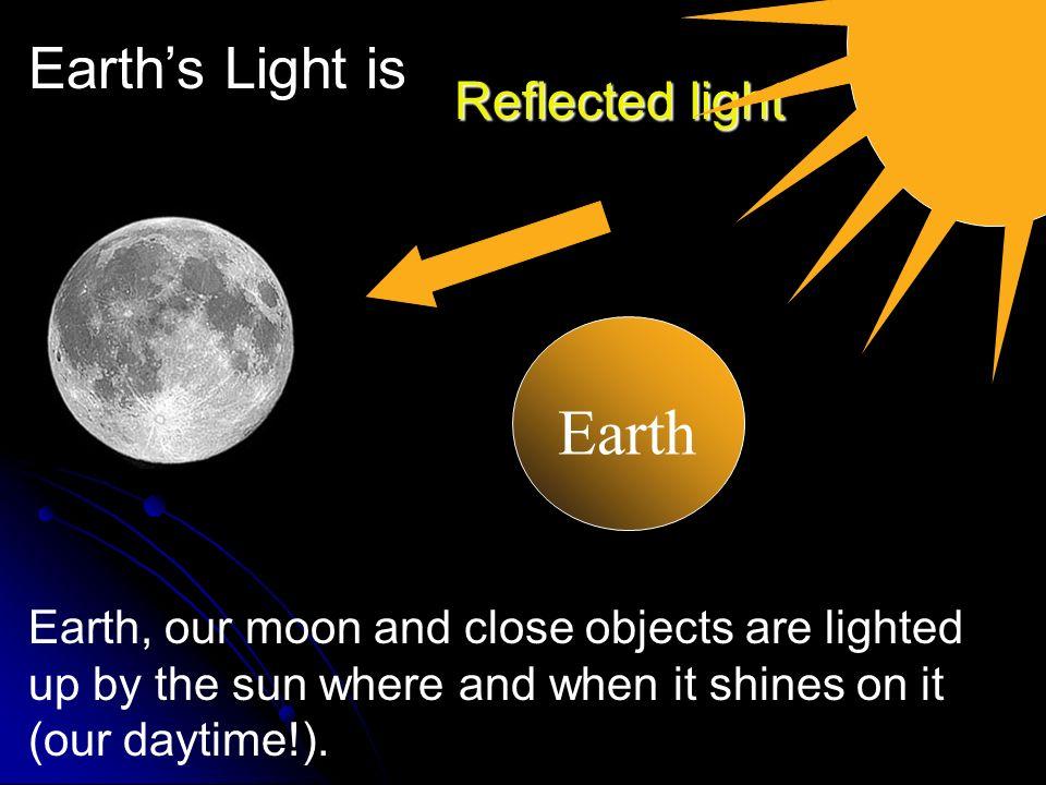How the Sun produces light. + Fusion