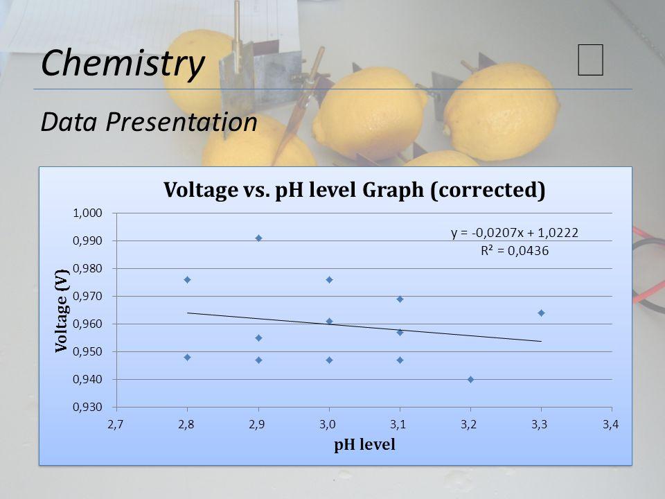 Chemistry Data Presentation