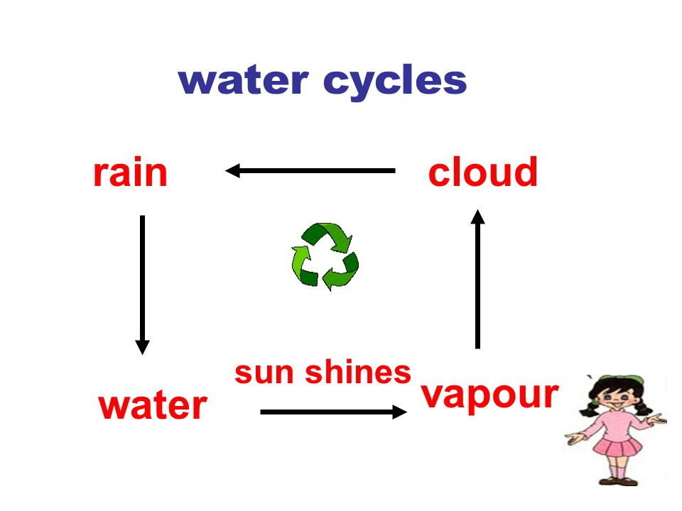 raincloud vapour water sun shines water cycles