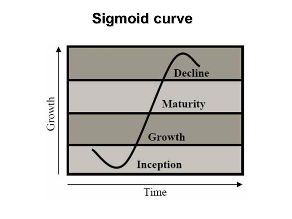 Sigmoid curve