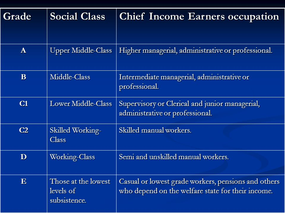 Grade Social Class Chief Income Earners occupation A Upper Middle-Class Higher managerial, administrative or professional. BMiddle-Class Intermediate