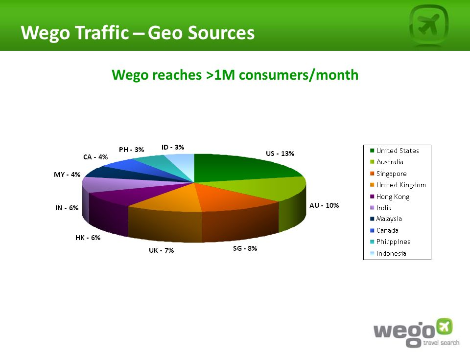 Wego Traffic – Geo Sources Wego reaches >1M consumers/month