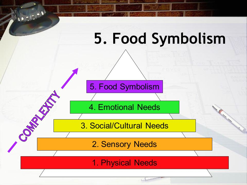 5. Food Symbolism 1. Physical Needs 2. Sensory Needs 3.