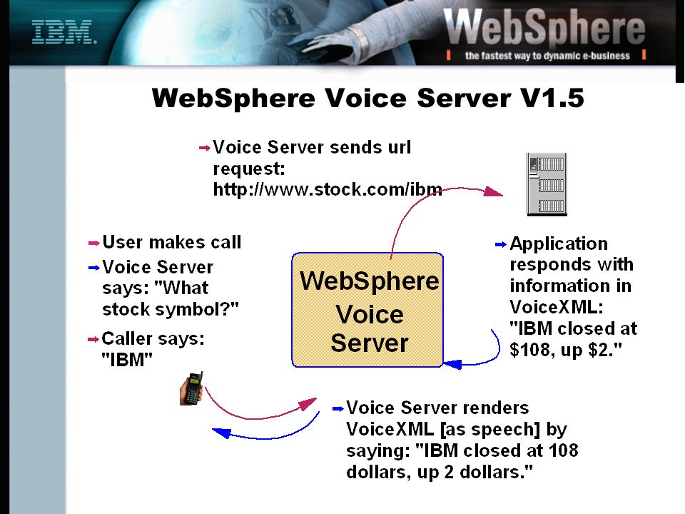 WebSphere Voice Server V1.5