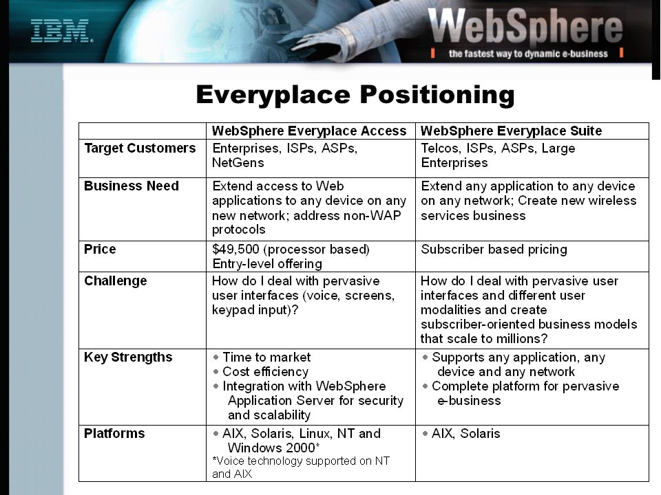 Everyplace Positioning