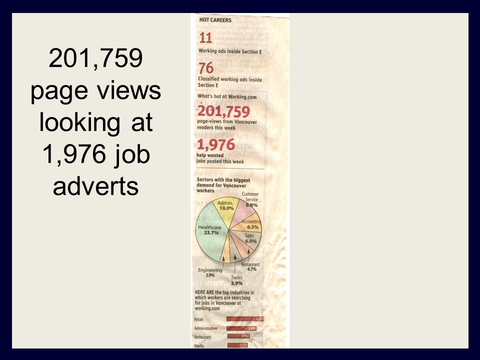 201,759 page views looking at 1,976 job adverts