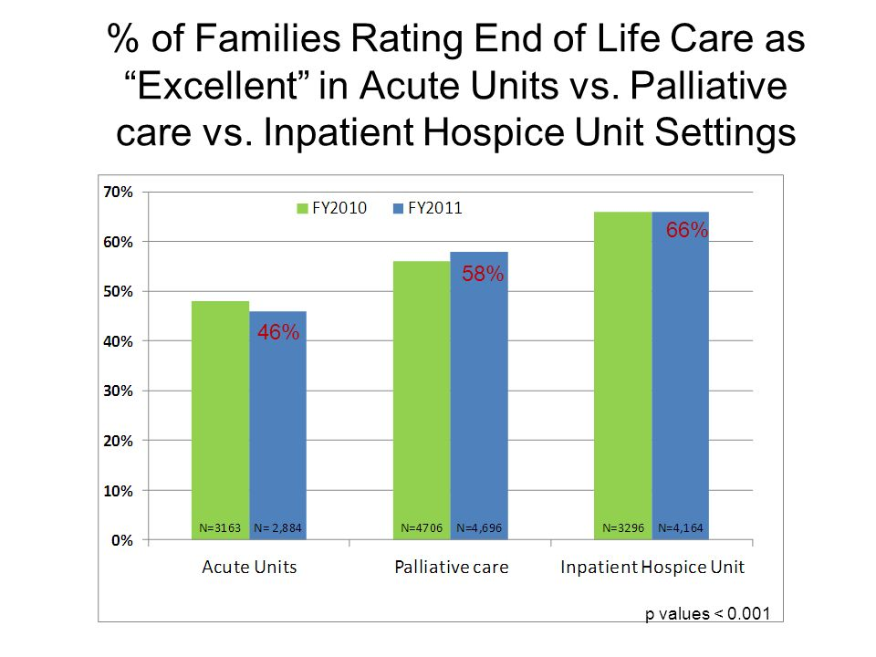 % of Families Rating End of Life Care as Excellent in Acute Units vs. Palliative care vs. Inpatient Hospice Unit Settings p values < 0.001 46% 58% 66%