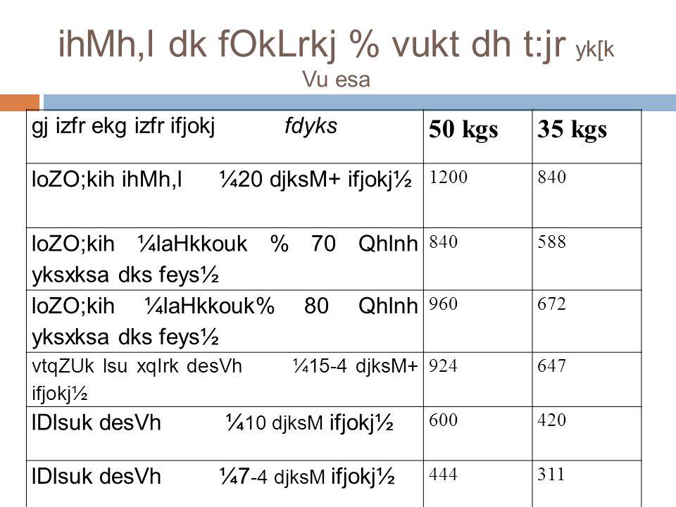 ihMh,l dk fOkLrkj % vukt dh t:jr yk[k Vu esa gj izfr ekg izfr ifjokj fdyks 50 kgs35 kgs loZO;kih ihMh,l ¼20 djksM+ ifjokj½ 1200840 loZO;kih ¼laHkkouk % 70 Qhlnh yksxksa dks feys½ 840588 loZO;kih ¼laHkkouk% 80 Qhlnh yksxksa dks feys½ 960672 vtqZUk lsu xqIrk desVh ¼15-4 djksM+ ifjokj½ 924647 lDlsuk desVh ¼ 10 djksM ifjokj½ 600420 lDlsuk desVh ¼7 -4 djksM ifjokj½ 444311