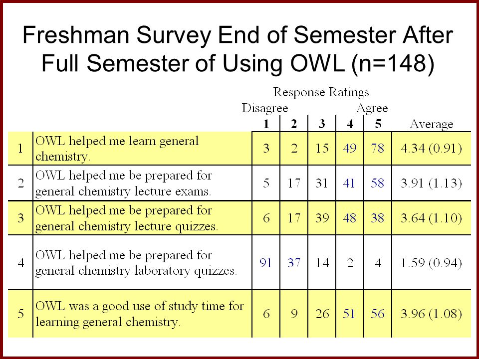 Freshman Survey End of Semester After Full Semester of Using OWL (n=148)